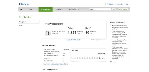 Elance Techmodi top 10 provider
